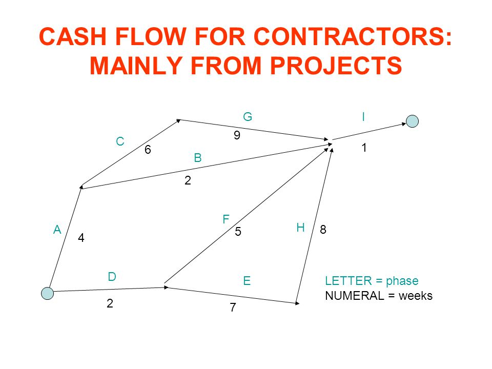 CASH FLOW FOR CONTRACTORS: MAINLY FROM PROJECTS
