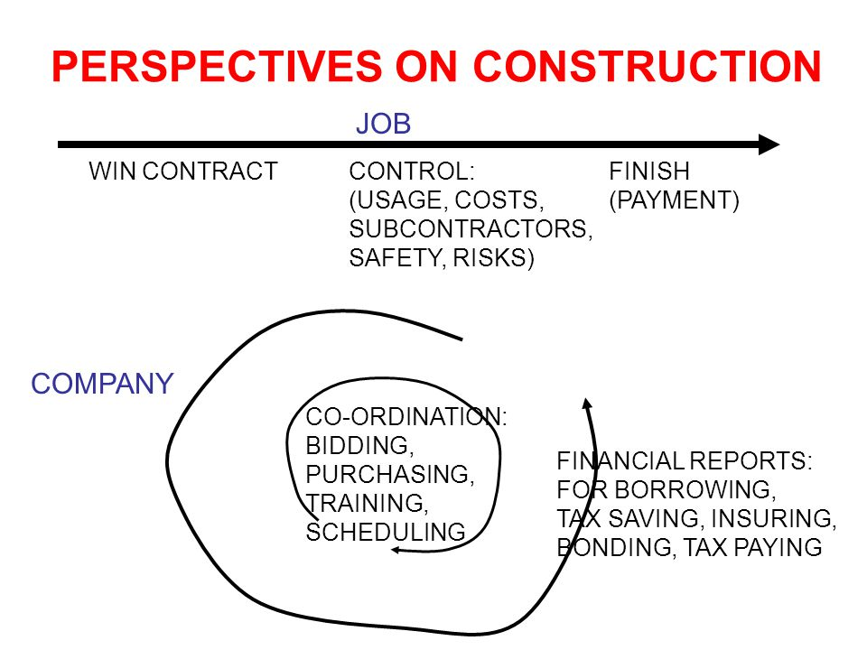 PERSPECTIVES ON CONSTRUCTION