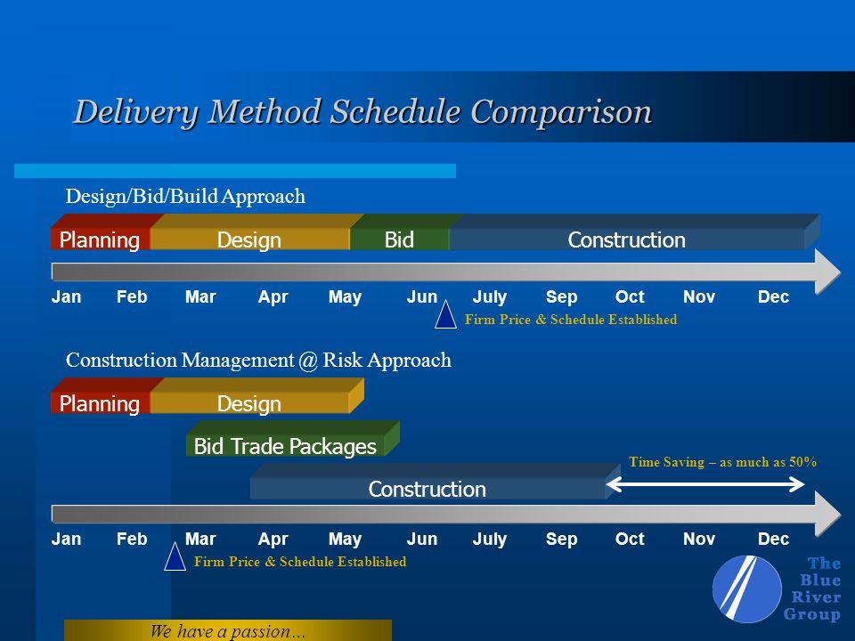 Delivery Method Schedule Comparison