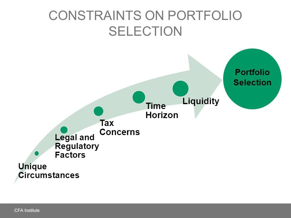 Constraints on Portfolio Selection
