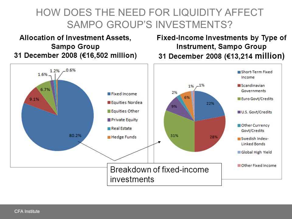 How Does the Need for Liquidity Affect Sampo Group's Investments