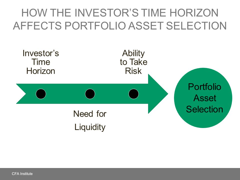 How the Investor's Time Horizon Affects Portfolio Asset Selection