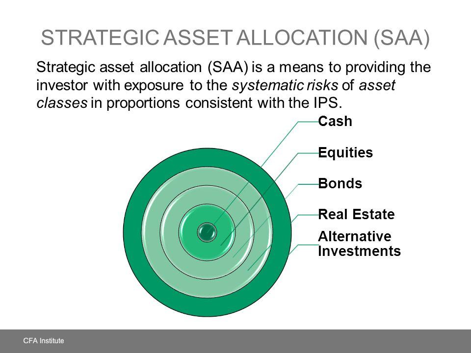 Strategic Asset Allocation (SAA)
