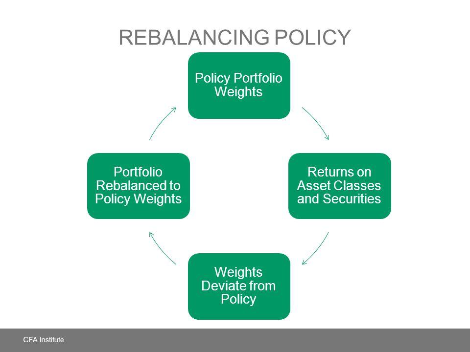 Rebalancing Policy Policy Portfolio Weights