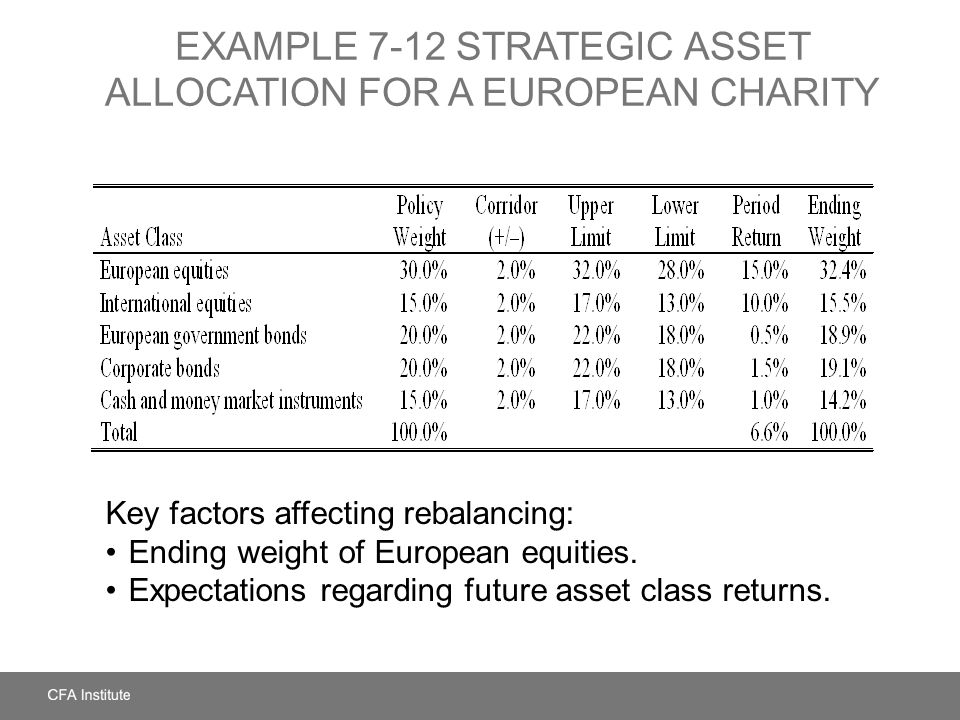 EXAMPLE 7-12 Strategic Asset Allocation for a European Charity