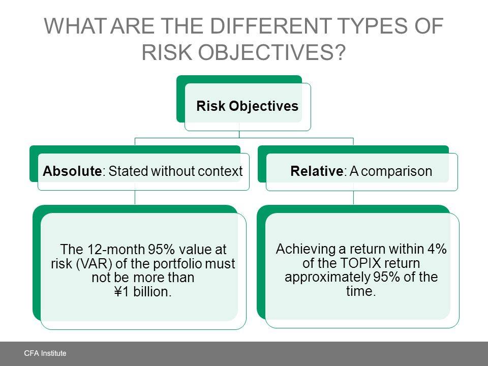 What Are the Different Types of Risk Objectives