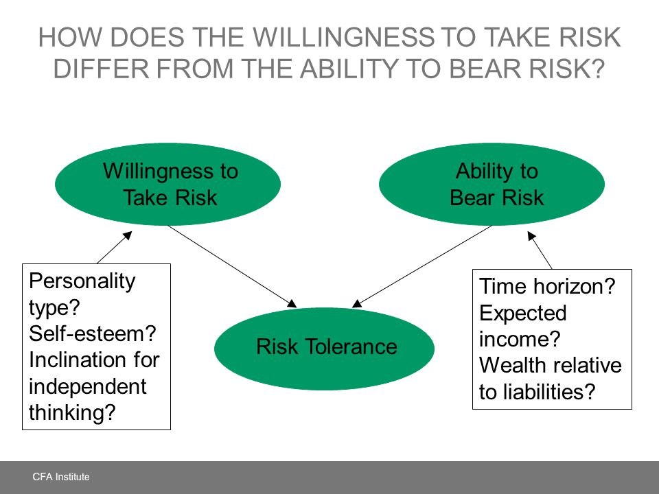 Willingness to Take Risk