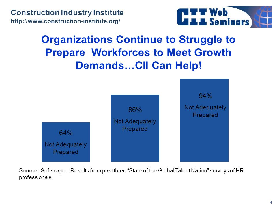 Organizations Continue to Struggle to Prepare Workforces to Meet Growth Demands…CII Can Help!