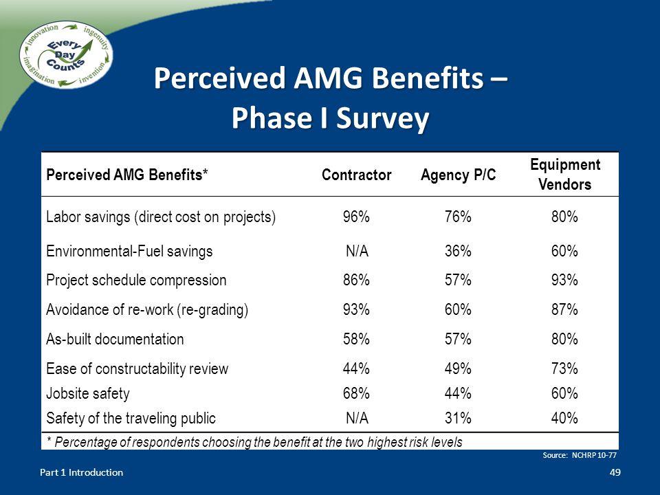 Perceived AMG Benefits – Phase I Survey