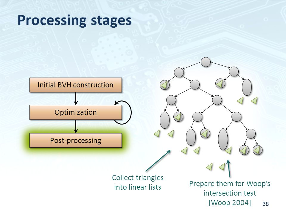 Processing stages Initial BVH construction Optimization