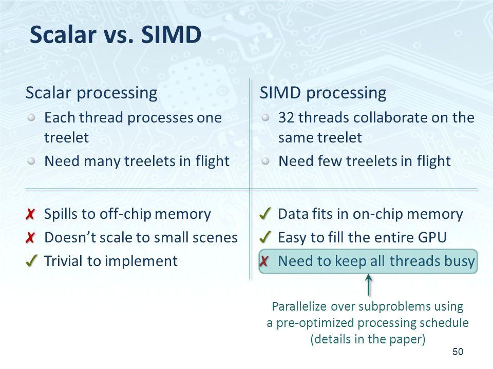 Scalar vs. SIMD Scalar processing SIMD processing