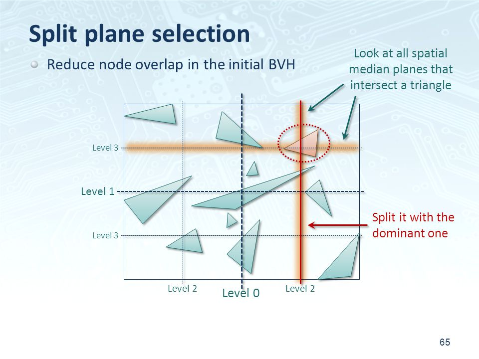 Split plane selection Reduce node overlap in the initial BVH