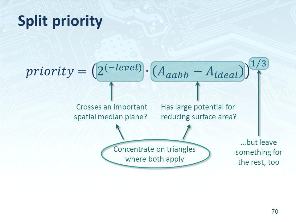 Split priority 𝑝𝑟𝑖𝑜𝑟𝑖𝑡𝑦= 2 (−𝑙𝑒𝑣𝑒𝑙) ∙ 𝐴 𝑎𝑎𝑏𝑏 − 𝐴 𝑖𝑑𝑒𝑎𝑙 1 3