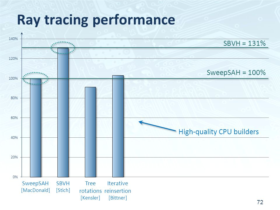 Ray tracing performance