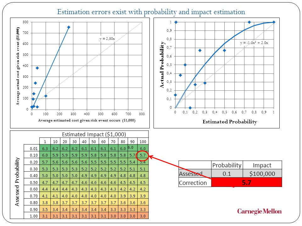 Estimation errors exist with probability and impact estimation
