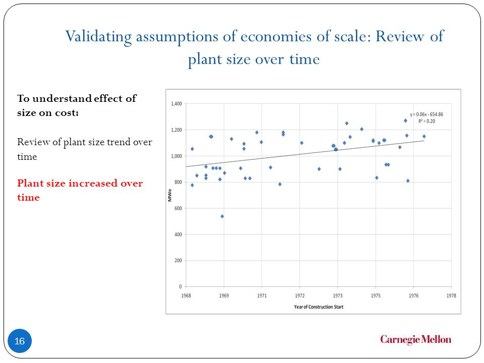 Validating assumptions of economies of scale: Review of plant size over time