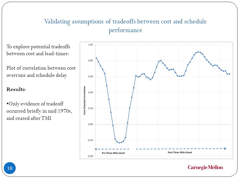 Validating assumptions of tradeoffs between cost and schedule performance