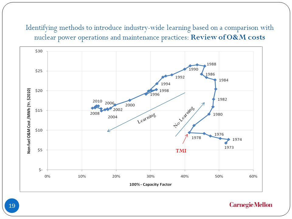 Identifying methods to introduce industry-wide learning based on a comparison with nuclear power operations and maintenance practices: Review of O&M costs