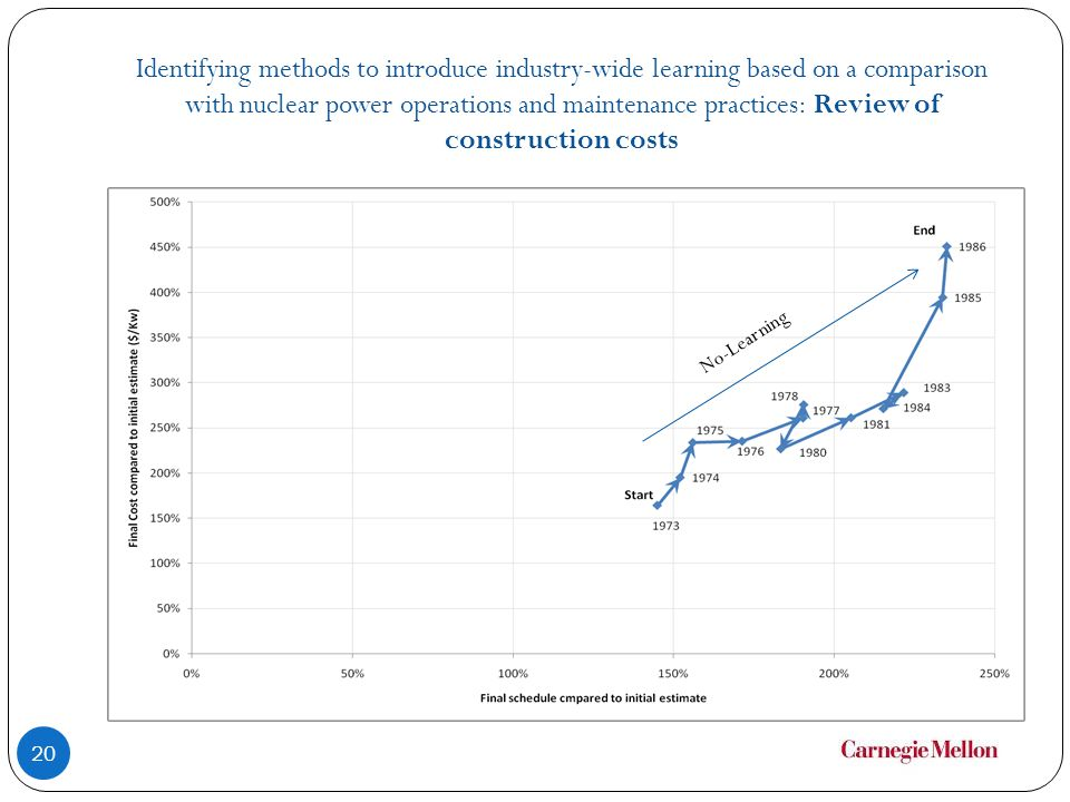 Identifying methods to introduce industry-wide learning based on a comparison with nuclear power operations and maintenance practices: Review of construction costs