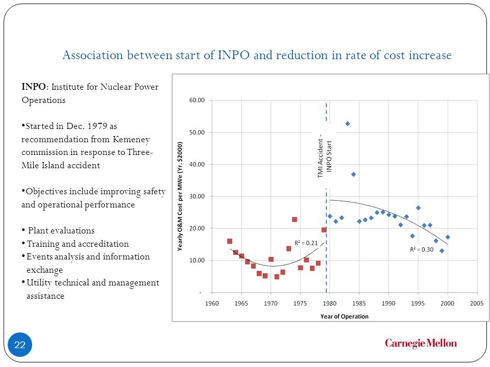 Association between start of INPO and reduction in rate of cost increase