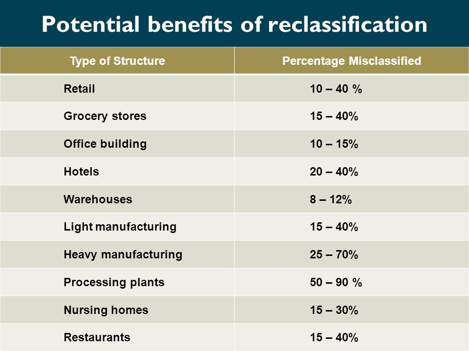 Potential benefits of reclassification Percentage Misclassified