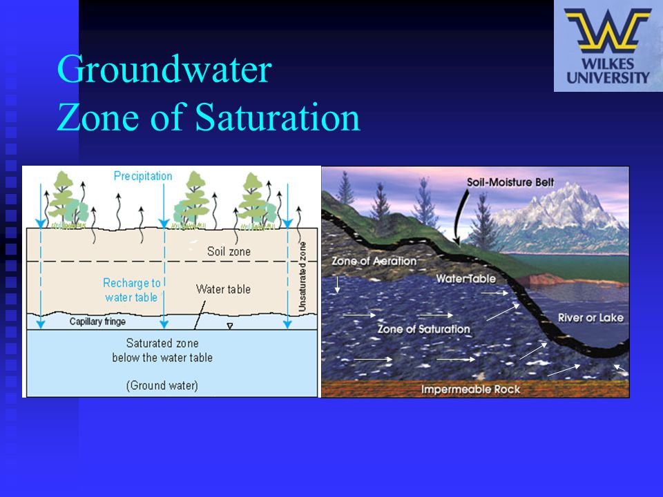Groundwater Zone of Saturation
