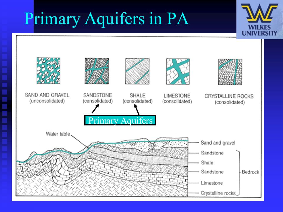 Primary Aquifers in PA Primary Aquifers