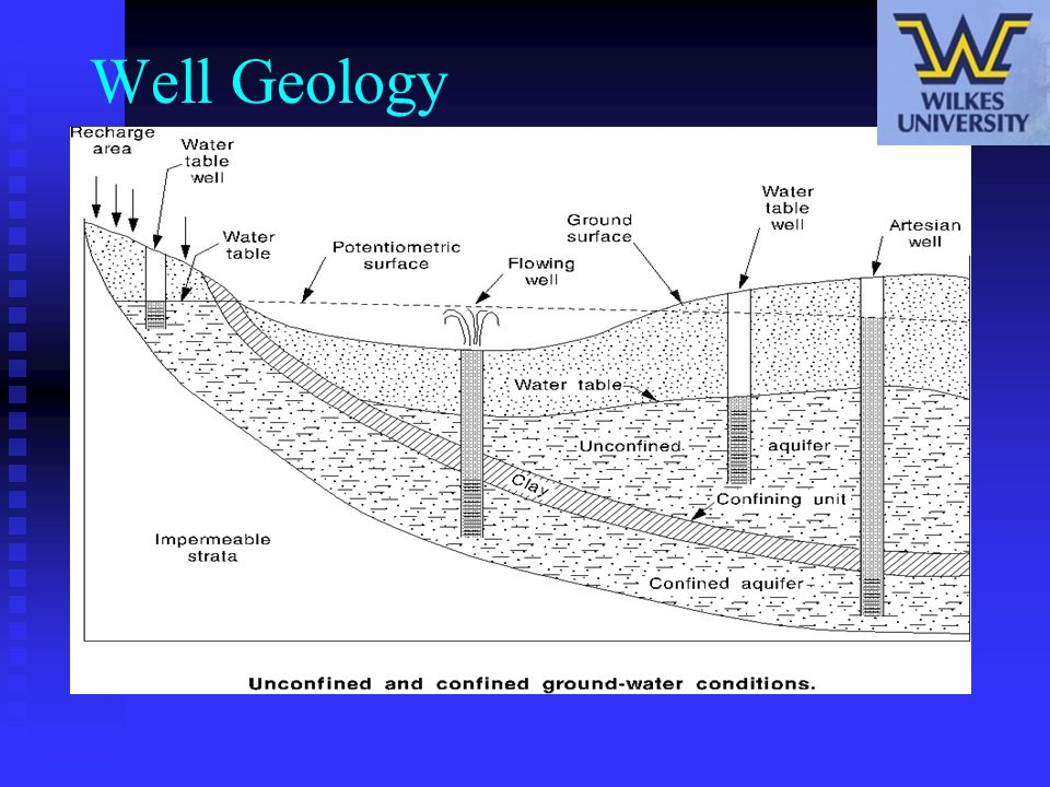 Well Geology