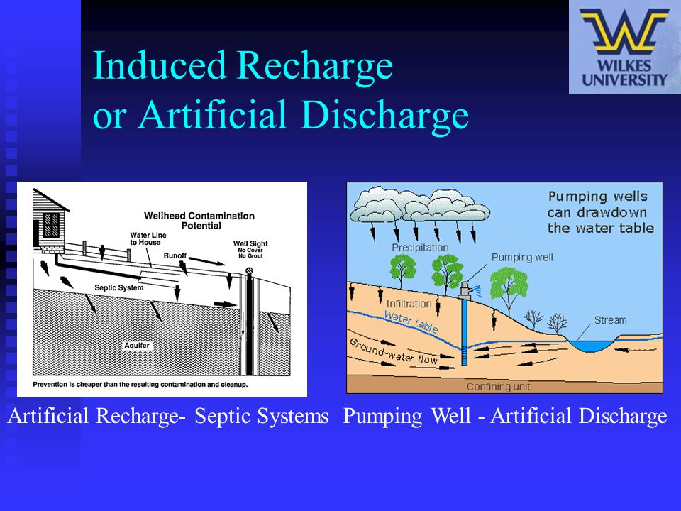 Induced Recharge or Artificial Discharge