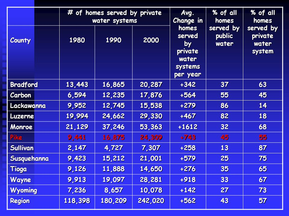 # of homes served by private water systems