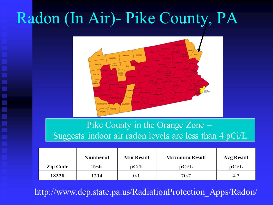 Radon (In Air)- Pike County, PA