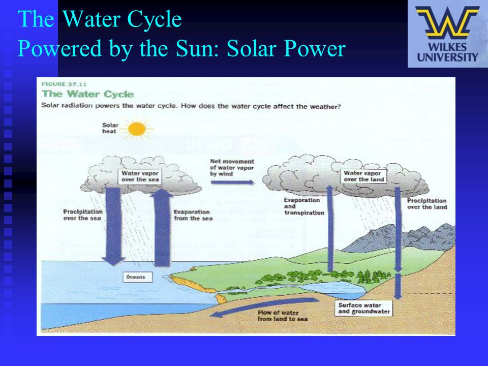 The Water Cycle Powered by the Sun: Solar Power