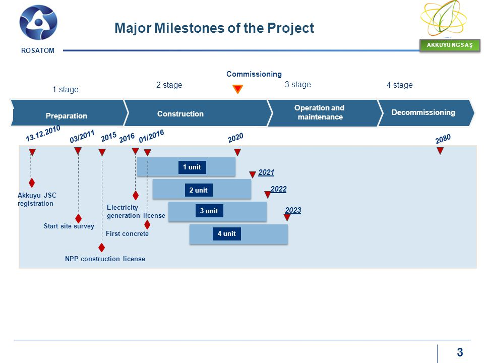 Major Milestones of the Project NPP construction license