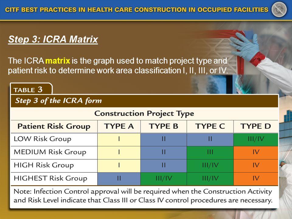 Step 3: ICRA Matrix