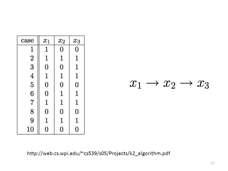 http://web.cs.wpi.edu/~cs539/s05/Projects/k2_algorithm.pdf