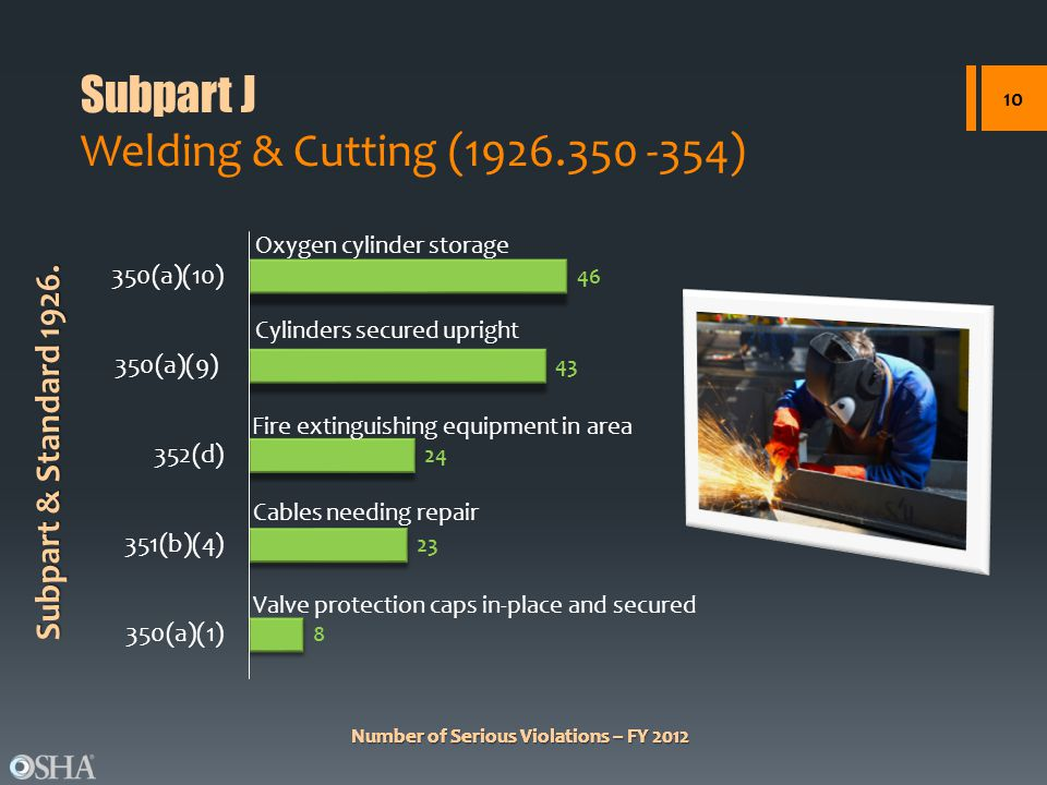 Subpart J Welding & Cutting (1926.350 -354)