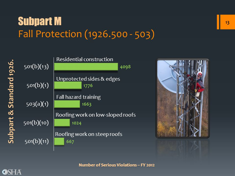 Osha Most Frequently Cited Serious Violations Ppt Video
