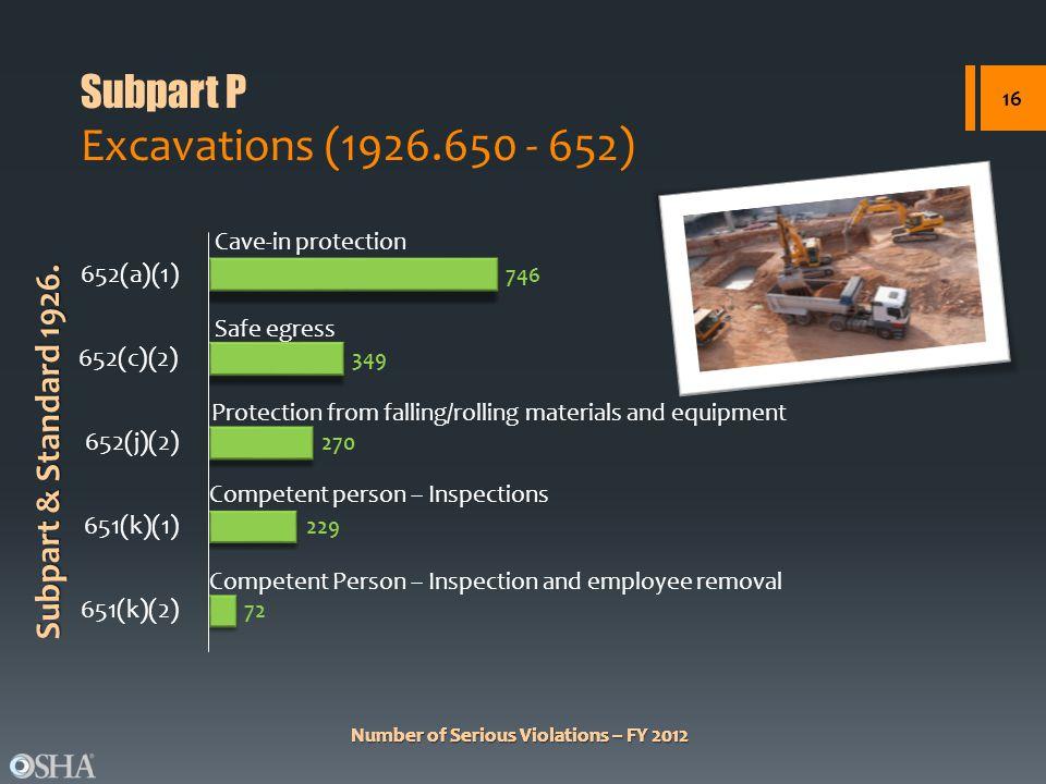 Subpart P Excavations (1926.650 - 652)