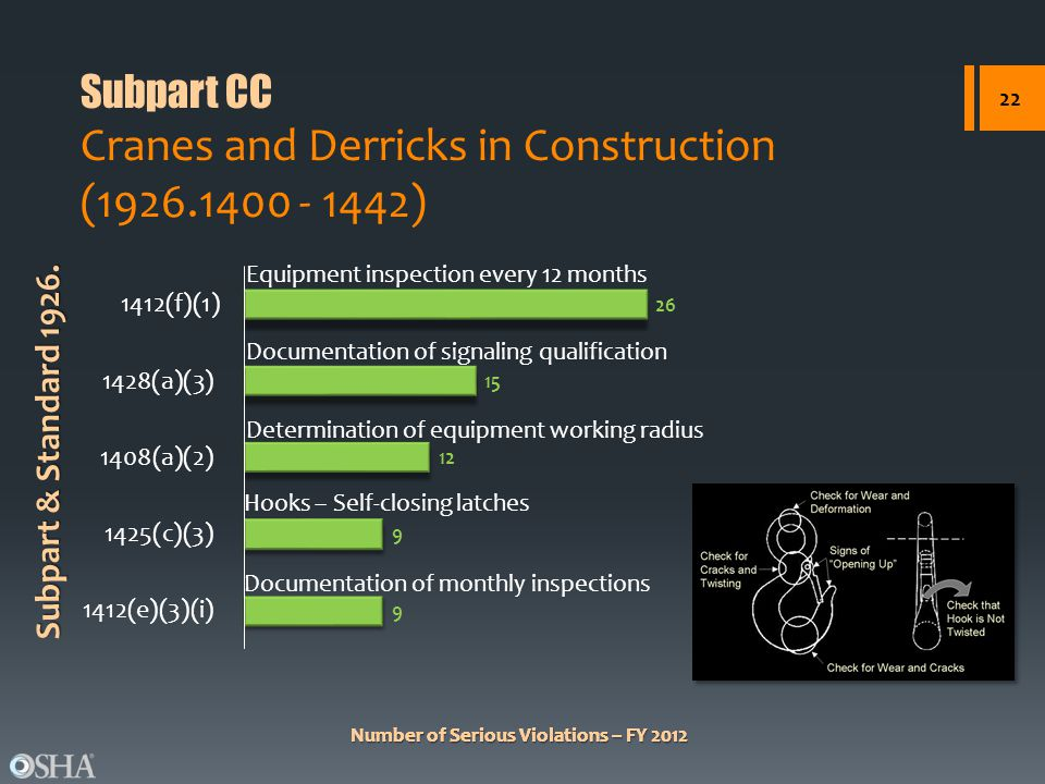 Subpart CC Cranes and Derricks in Construction (1926.1400 - 1442)