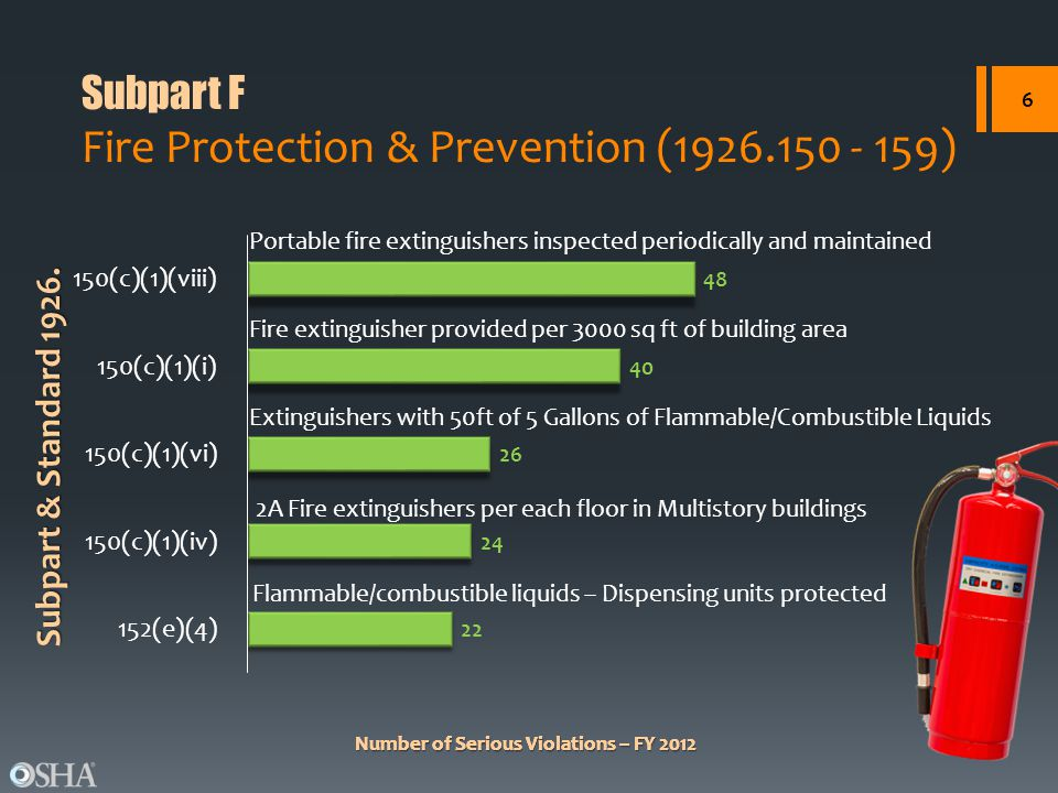 Subpart F Fire Protection & Prevention (1926.150 - 159)
