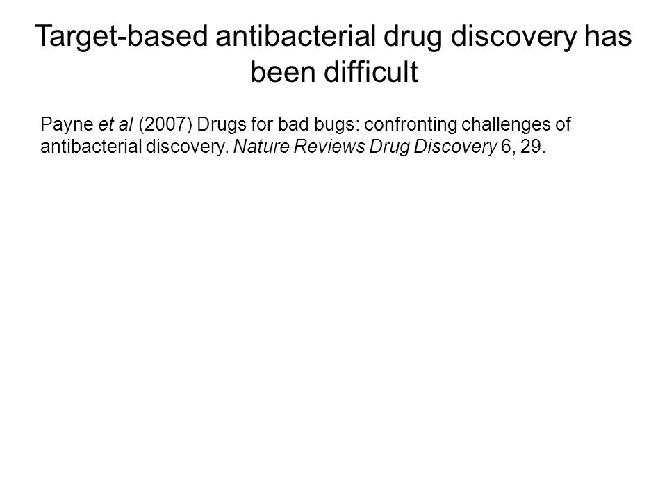 Target-based antibacterial drug discovery has been difficult