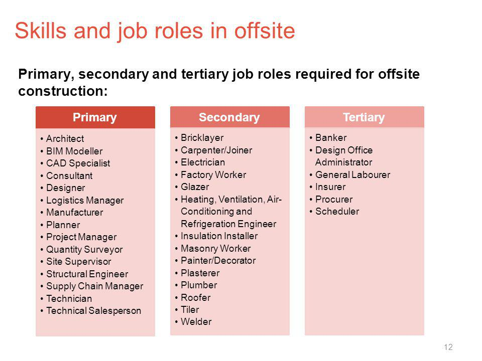 Skills and job roles in offsite