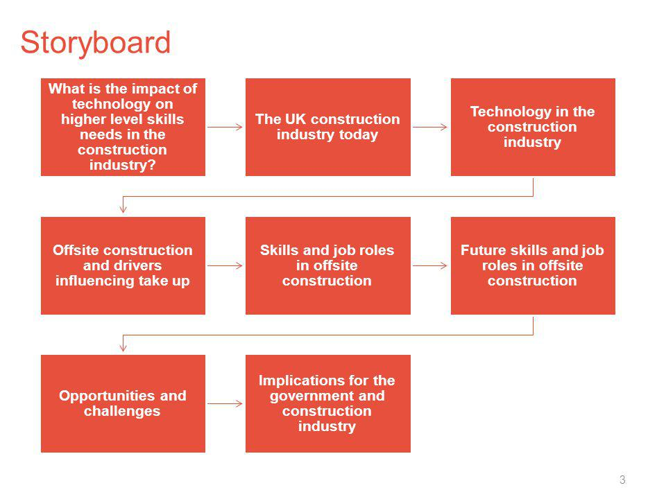 Storyboard What is the impact of technology on higher level skills needs in the construction industry
