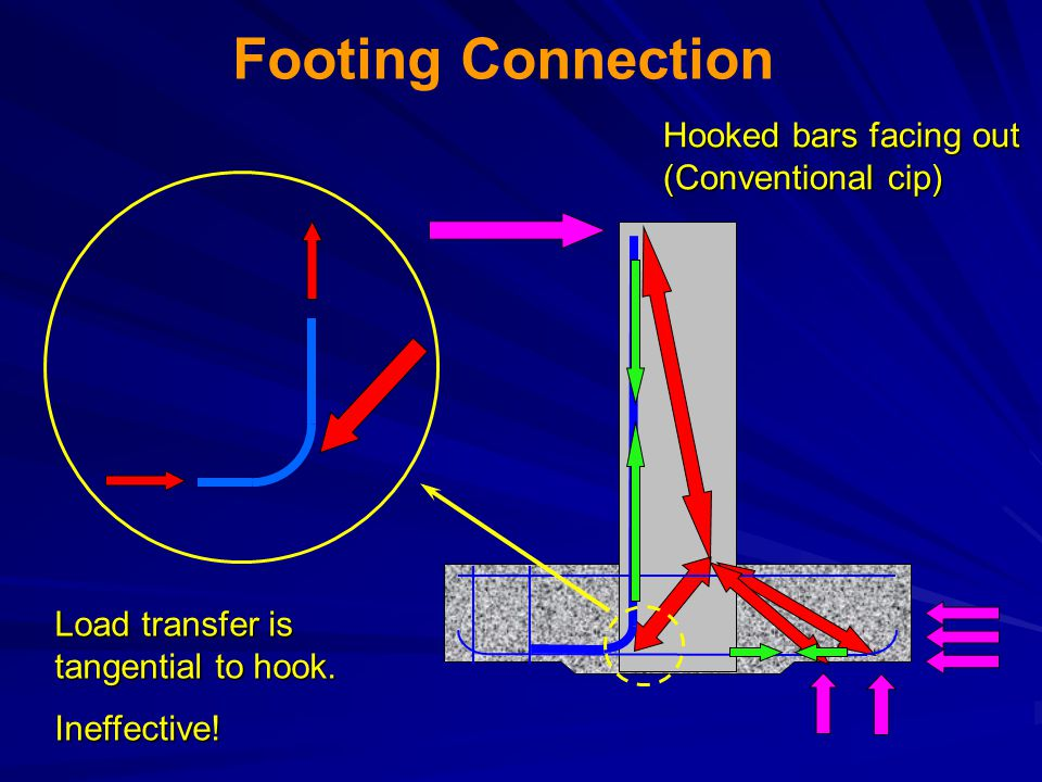 Footing Connection Hooked bars facing out (Conventional cip)