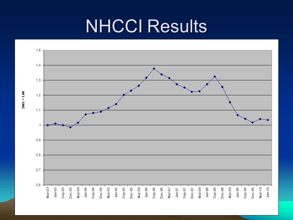 NHCCI Results