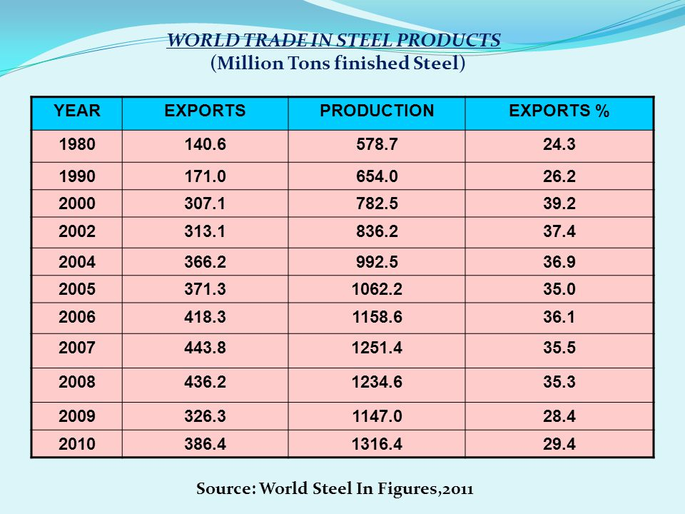 WORLD TRADE IN STEEL PRODUCTS (Million Tons finished Steel)