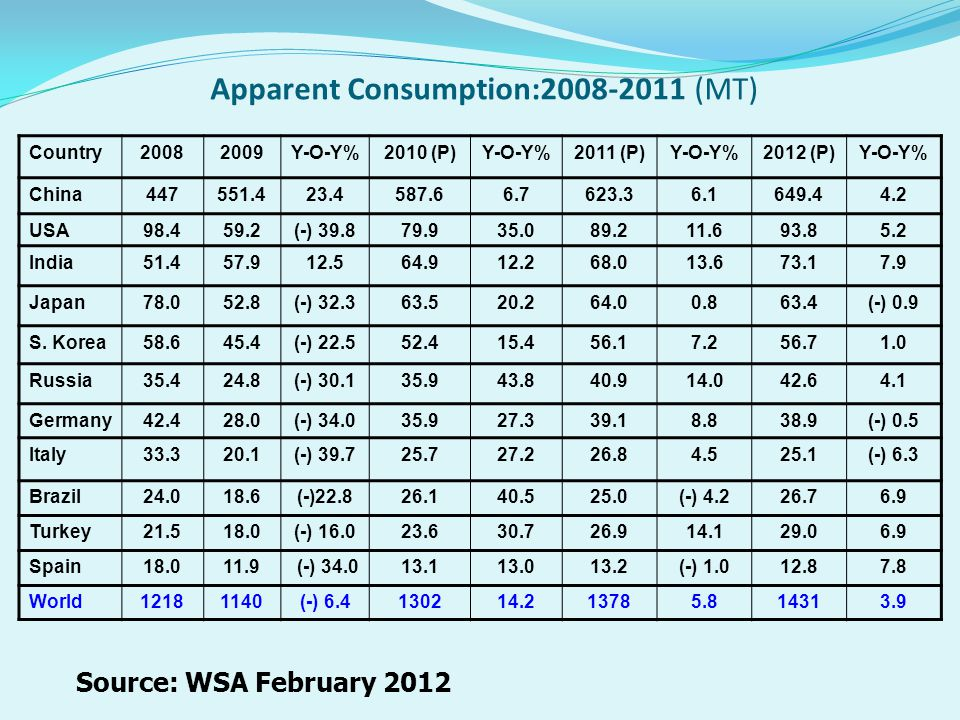 Apparent Consumption:2008-2011 (MT)