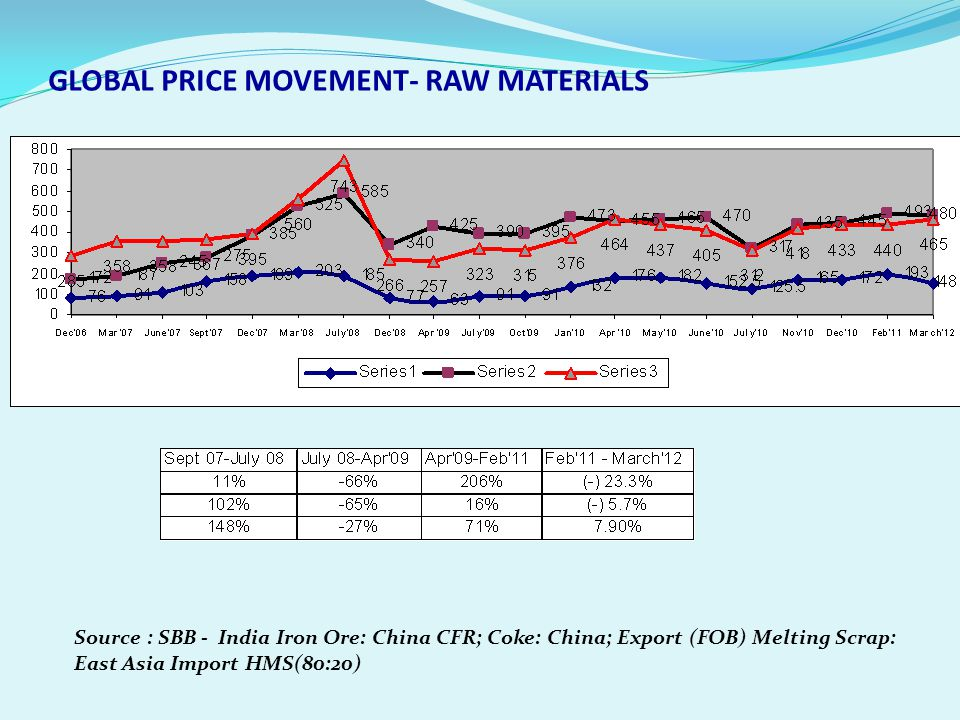 GLOBAL PRICE MOVEMENT- RAW MATERIALS