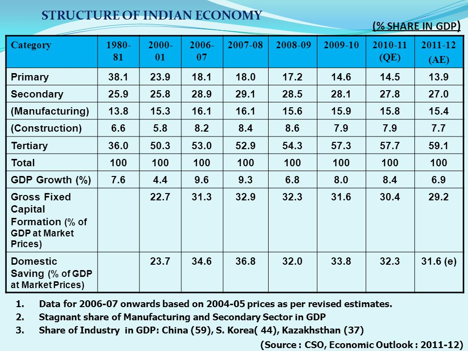STRUCTURE OF INDIAN ECONOMY