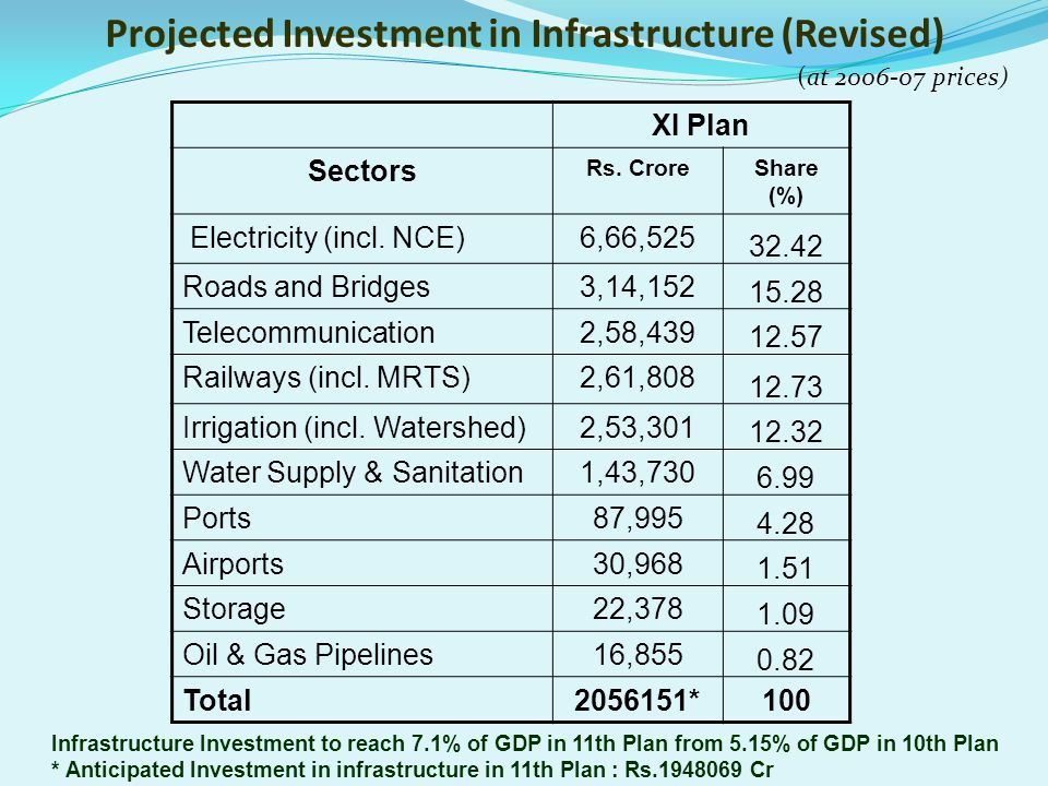 Projected Investment in Infrastructure (Revised)